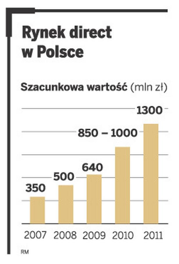 Rynek direct w Polsce