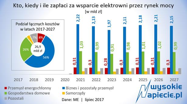 Rynek mocy - koszty 2017-2027