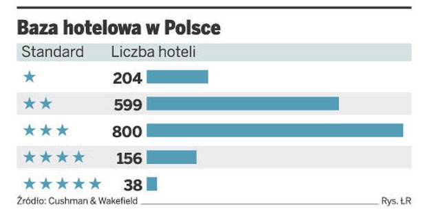 Baza hotelowa w Polsce