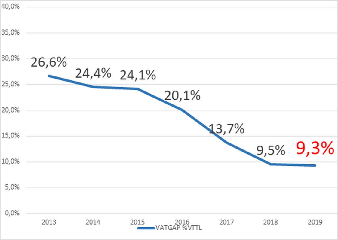 Luka VAT w latach 2013-2019. Luka VAT w 2019 r. została oszacowana według obliczeń własnych głównego ekonomisty Pracodawców RP dr. Sławomira Dudka na podstawie danych MF, GUS, KE-CASE.