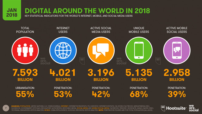 2018 Global Digital