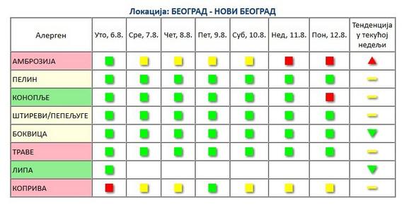 Rezultati sa Novog Beograda