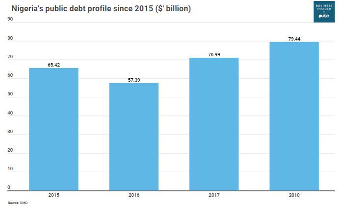 Nigeria's debt profile since 2015 under President Muhammadu Buhari-led government (BISSA)
