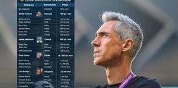 Bajeczne zarobki Paulo Sousy. Przed nim tylko jeden selekcjoner reprezentacji Polski zarabiał lepiej. Te kwoty wbijają w fotel