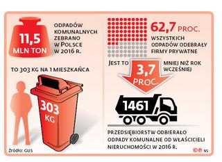 Brak przetargów może pogrążyć branżę odpadów
