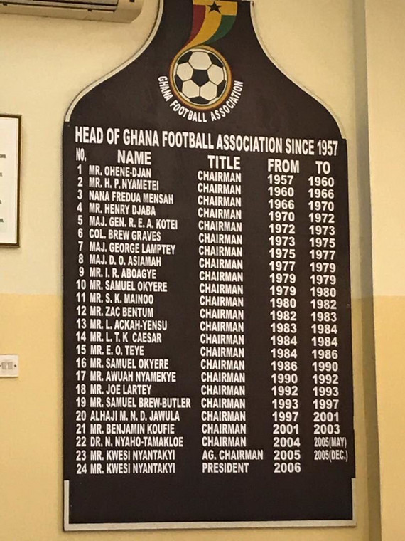 GFA heads and their tenure as posted at the GFA Secretariat