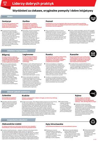 Ranking Perły Samorządu 2020: Liderzy dobrych praktyk