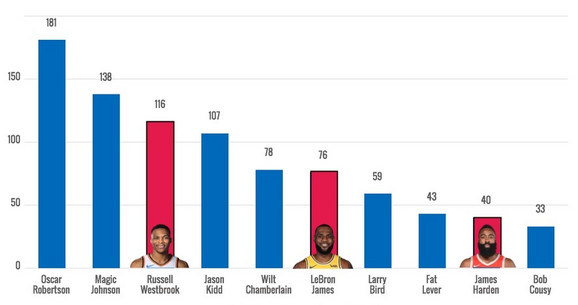 Deset igrača sa najviše tripl-dabl nastupa u NBA karijeri