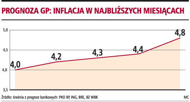 Prognoza GP: inflacja w najbliższych miesiącach