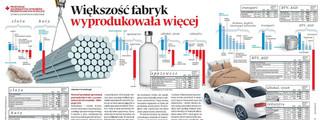 Polski przemysł rośnie: Większość fabryk wyprodukowała więcej