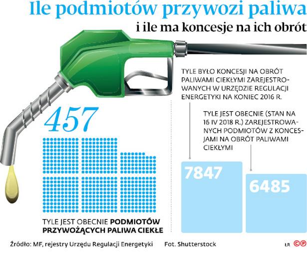Ile podmiotów przywozi paliwa i ile ma koncesję na ich obrót