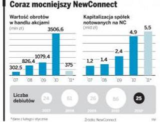 Pieniądze z NewConnect tańsze niż w banku