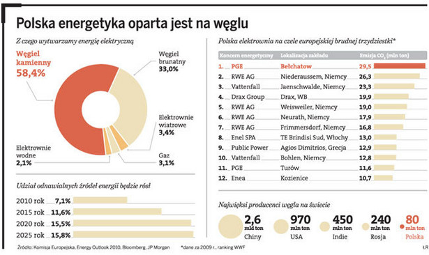 Polska energetyka oparta jest na węglu