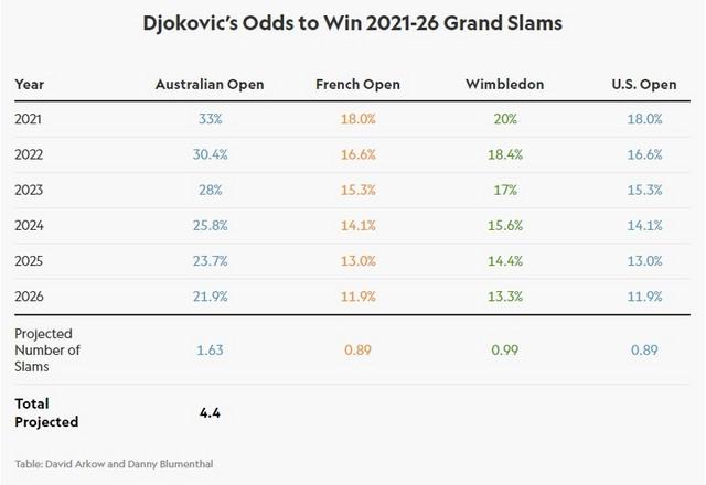 Novakove šanse za osvajanje grend slemova