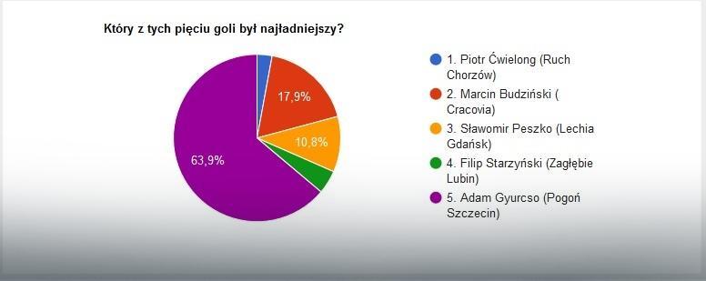 EkstraGol - wyniki części I
