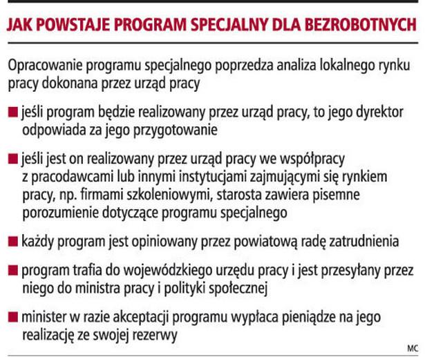 Jak powstaje program specjalny dla bezrobotnych