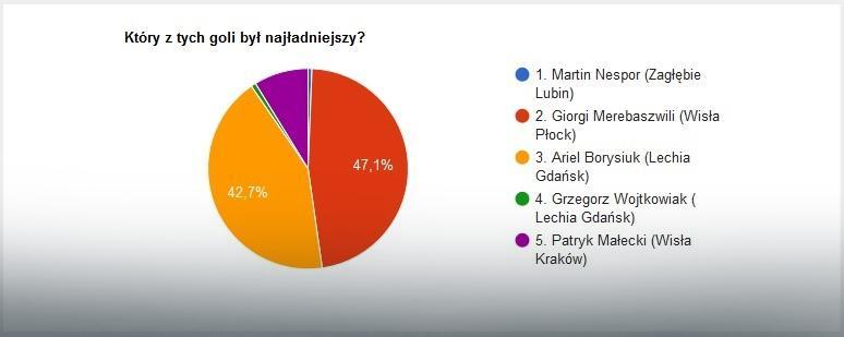 EkstraGol 23. kolejki - wyniki głosowania