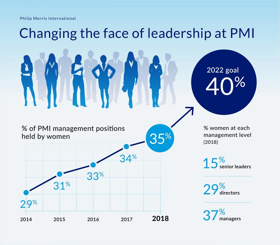 Women Leaders at PMI