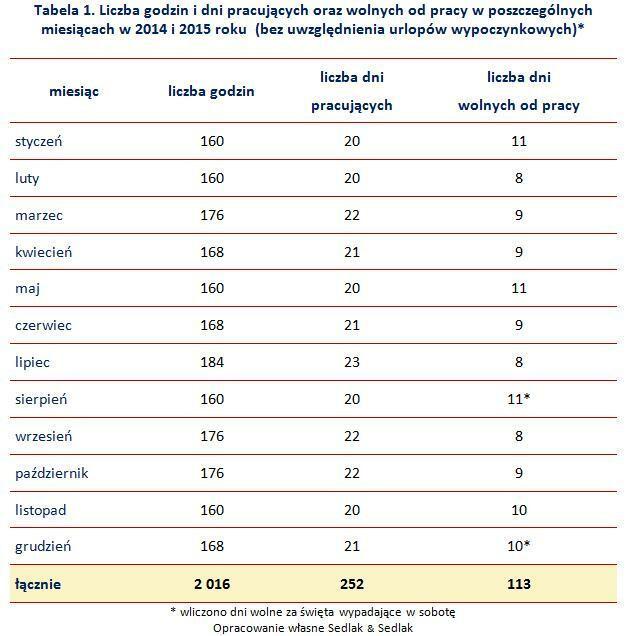Tabela 1. Liczba godzin i dni pracujących oraz wolnych od pracy w poszczególnych miesiącach w 2014 i 2015 roku  (bez uwzględnienia urlopów wypoczynkowych)*