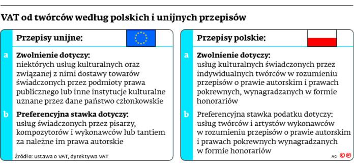 VAT od twórców według polskich i unijnych przepisów