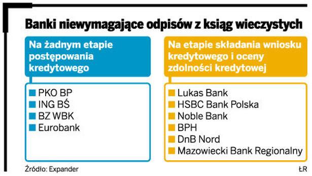 Banki niewymagające odpisów z ksiąg wieczystych