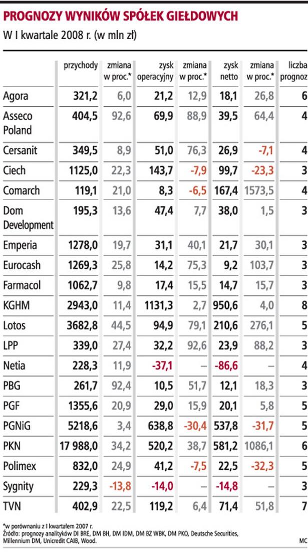 Prognozy wyników spółek giełdowych