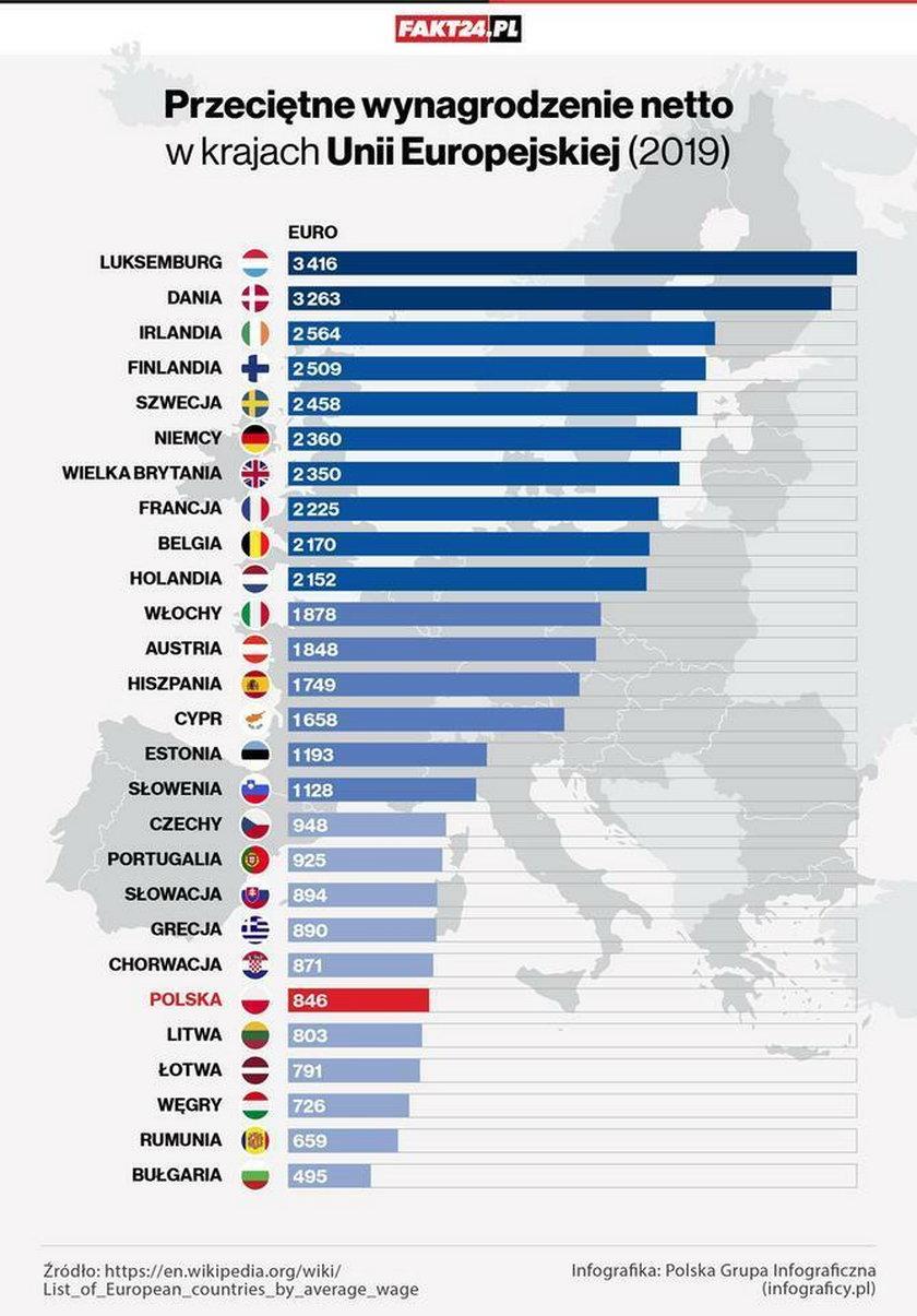 Przeciętne wynagrodzenie netto w krajach Unii Europejskiej (2019)