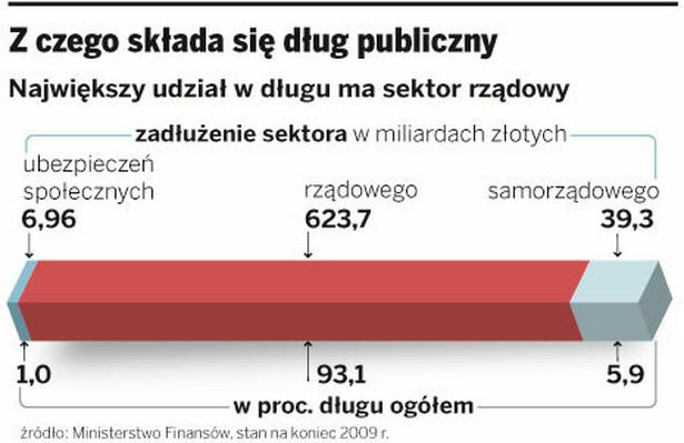 Z czego składa się dług publiczny