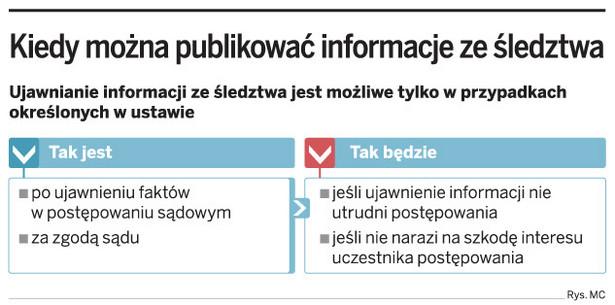 Kiedy można publikować informacje ze śledztwa