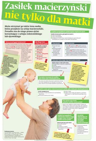 Zasiłek macierzyński nie tylko dla matki [ŚCIĄGAWKA]