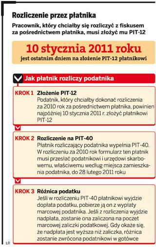 PIT-12 trzeba złożyć najpóźniej 10 stycznia