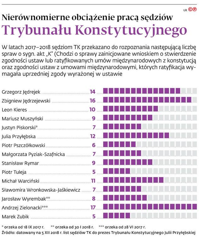 Nierównomierne obciążenie pracą sędziów Trybunału Konstytucyjnego