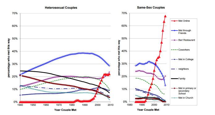 Schlimmste Online-Dating-Geschichte