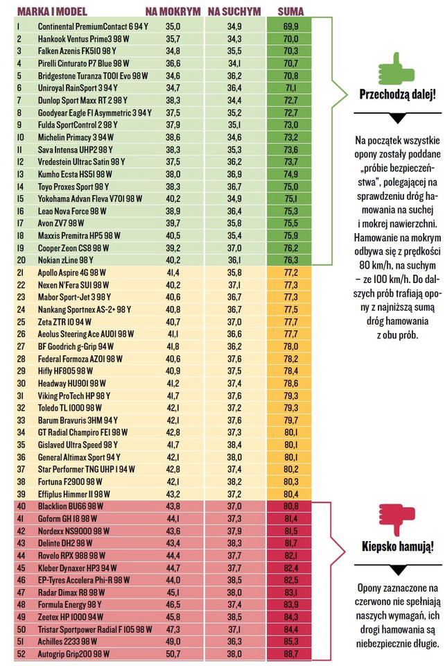 Test Opon Letnich W Rozmiarze 22550 R17 Które Opony Są Najlepsze