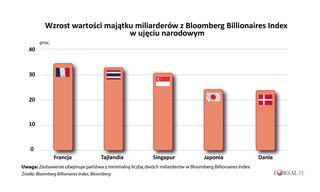 Najzamożniejsi Francuzi bogacą się najszybciej na świecie