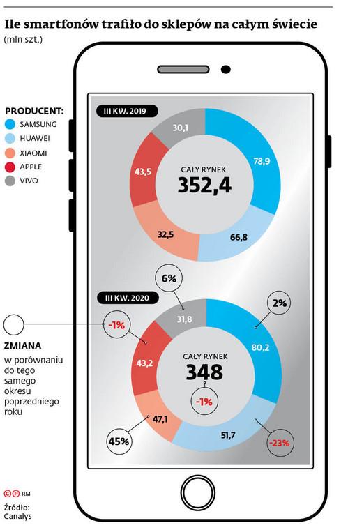 Ile smartfonów trafiło do sklepów na całym świecie