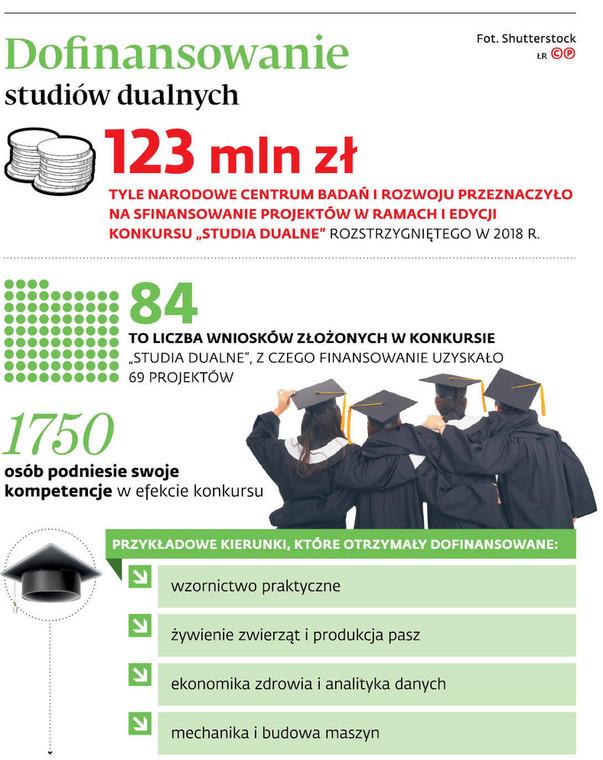 Dofinansowanie studiów dualnych