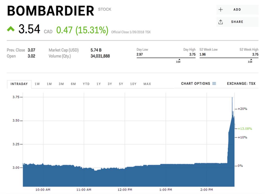 Kurs akcji Bombardier Inc. na kanadyjskiej giełdzie, dane z 26 stycznia br. (cena w dol. kanadyjskich)