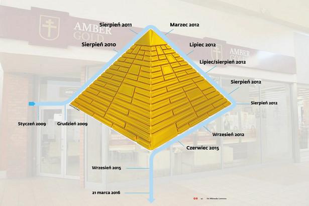 Amber Gold - piramida