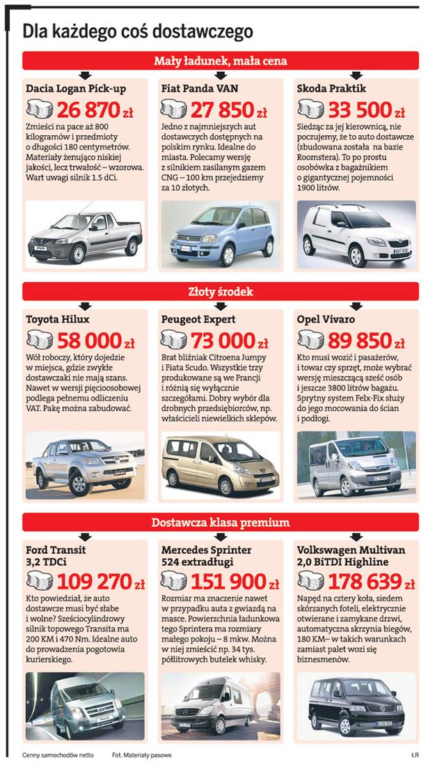 Ceny aut dostawczych