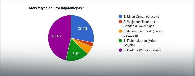 Wyniki głosowania na EkstraGola 34. kolejki
