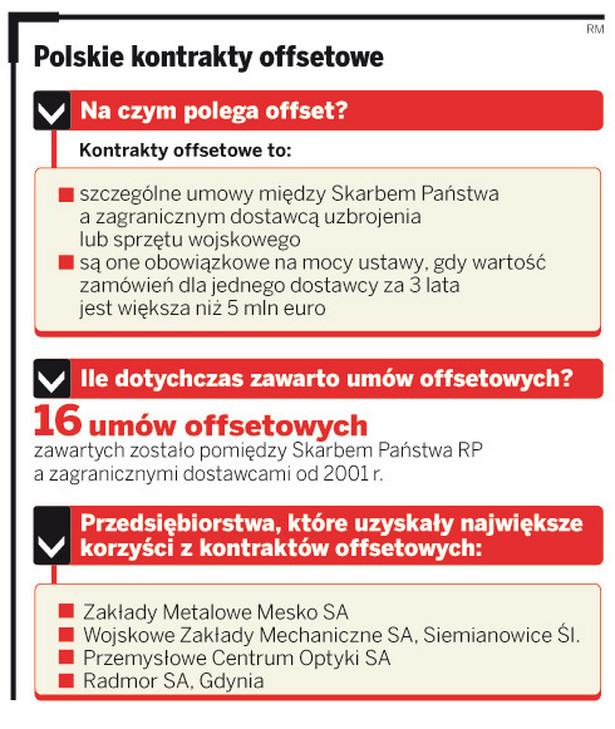 Polskie kontrakty offsetowe