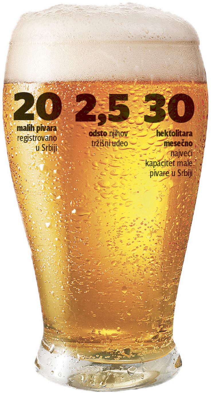 grafika male pivare pivo statistika foto RAS