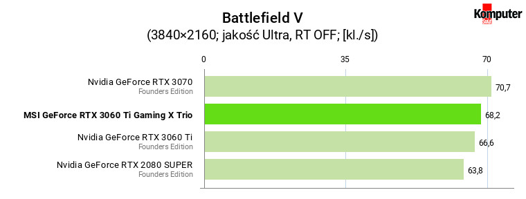 MSI GeForce RTX 3060 Ti Gaming X Trio – Battlefield V 4K