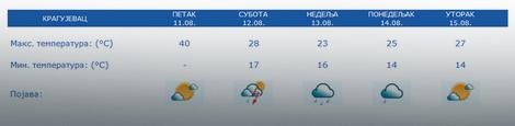 Prognoza za 5 dana Kragujevac