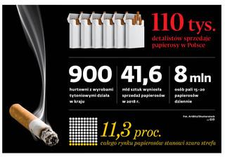 Chcesz sprzedawać papierosy? Musisz zarejestrować się w specjalnym systemie