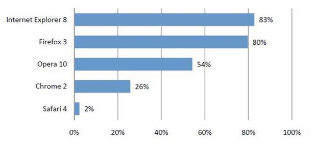 Wskaźniki ogólnej ochrony przeglądarek internetowych