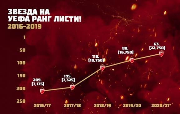 FK Crvena zvezda na UEFA rang listi