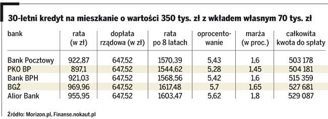 30-letni kredyt na mieszkanie o wartości 350 tys. zł z wkładem własnym 70 tys. zł