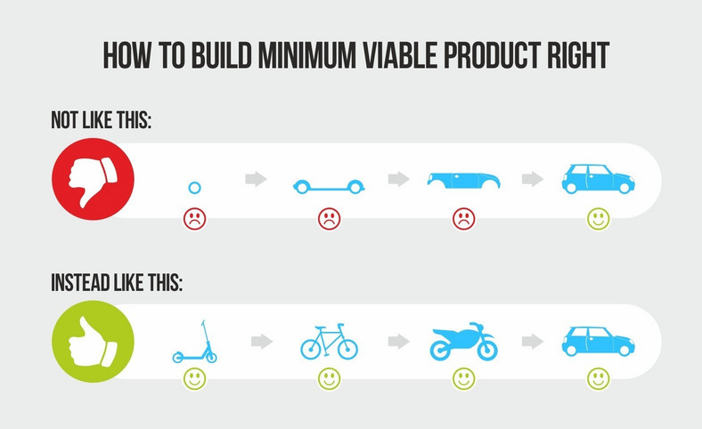 How to build a minimum viable product (Source - InternetDevels)